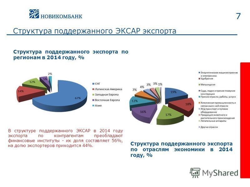 Структура поддержанного ЭКСАР экспорта 7 Структура поддержанного экспорта по регионам в 2014 году, % В структуре поддержанного ЭКСАР в 2014 году экспорта по контрагентам преобладают финансовые институты - их доля составляет 56%, на долю экспортеров п