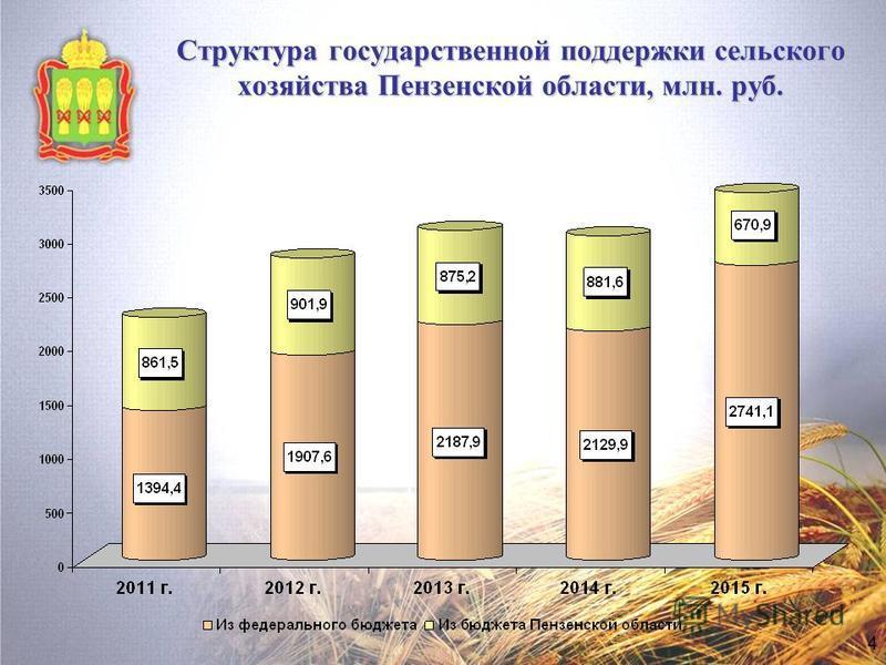 Структура государственной поддержки сельского хозяйства Пензенской области, млн. руб. 4