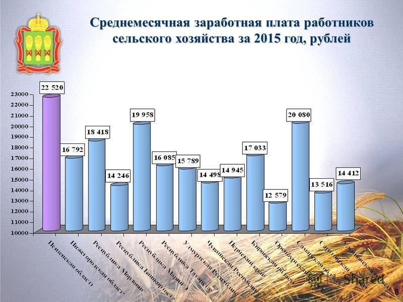 8 Среднемесячная заработная плата работников сельского хозяйства за 2015 год, рублей