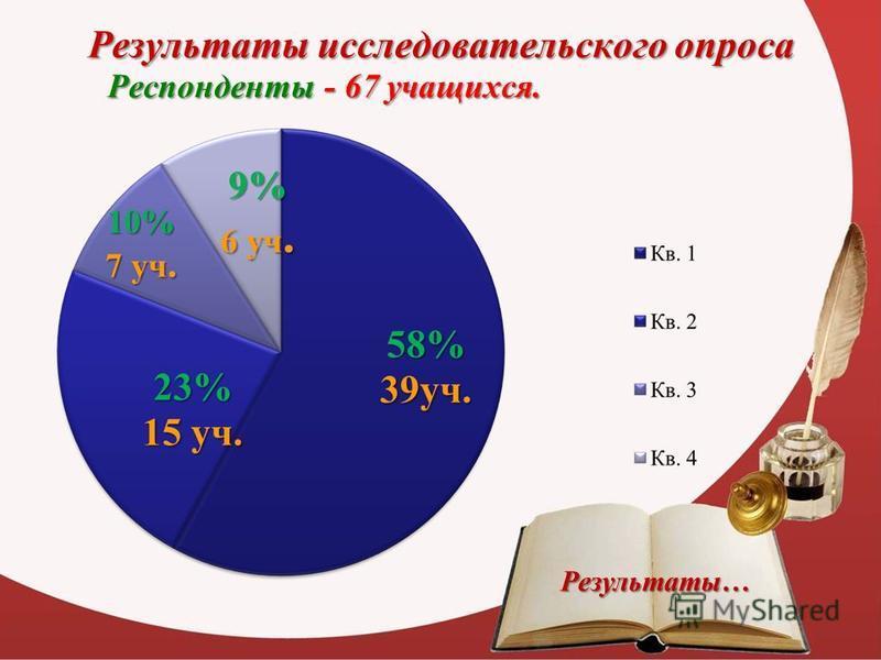 Результаты исследовательского опроса Респонденты - 67 учащихся. Результаты…