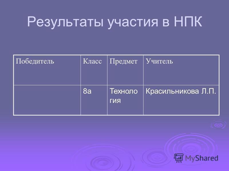 Результаты участия в НПК Победитель КлассПредмет Учитель 8 а Техноло гия Красильникова Л.П.
