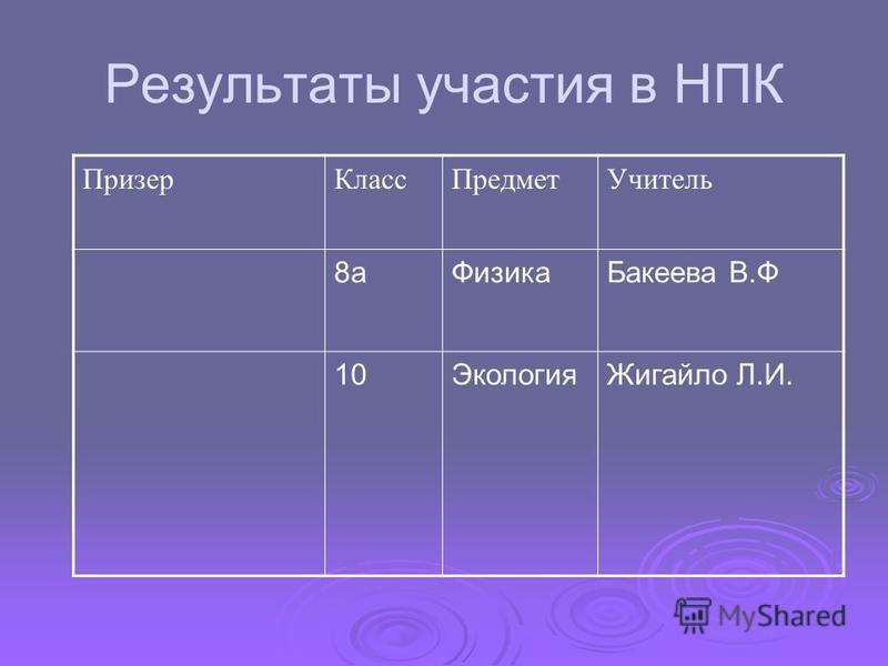 Результаты участия в НПК Призер КлассПредмет Учитель 8 а ФизикаБакеева В.Ф 10Экология Жигайло Л.И.