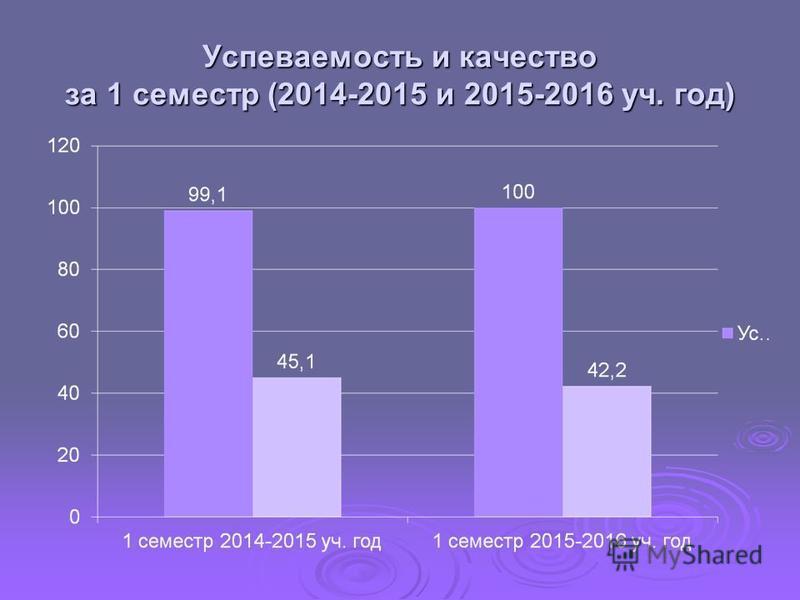 Успеваемость и качество за 1 семестр (2014-2015 и 2015-2016 уч. год)