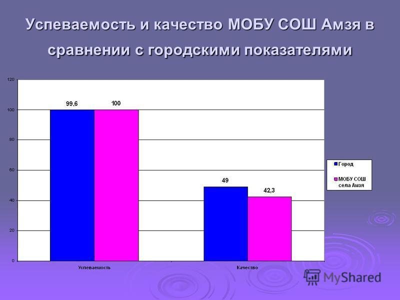 Успеваемость и качество МОБУ СОШ Амзя в сравнении с городскими показателями