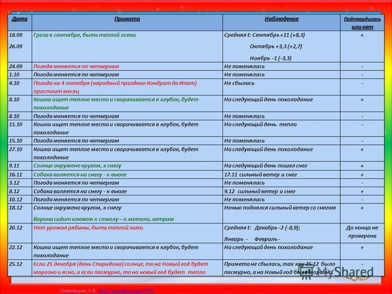Матюшкина А.В. http://nsportal.ru/user/33485http://nsportal.ru/user/33485 Результаты опроса Календарь погоды
