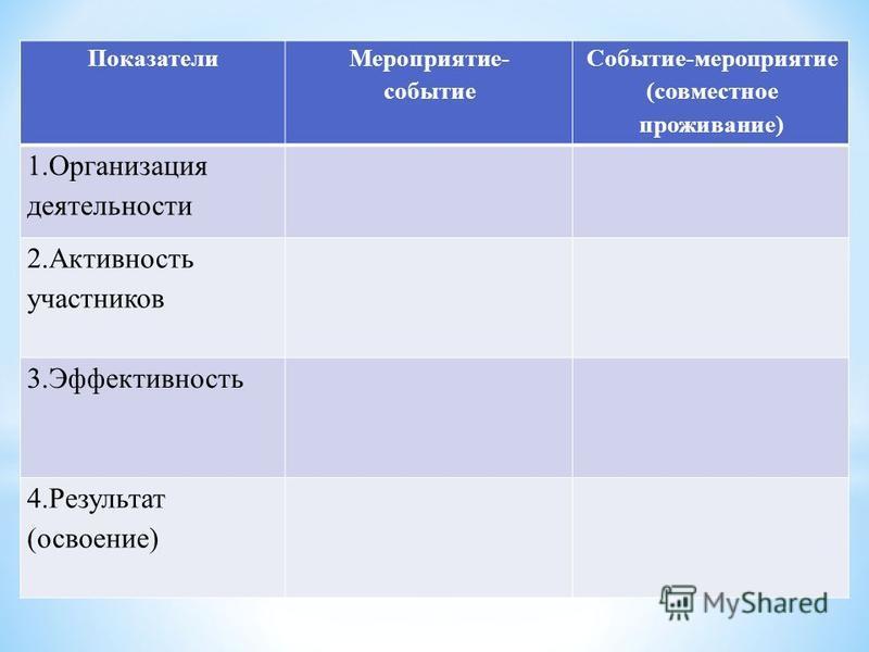 Показатели Мероприятие- событие Событие-мероприятие (совместное проживание) 1. Организация деятельности 2. Активность участников 3. Эффективность 4. Результат (освоение)