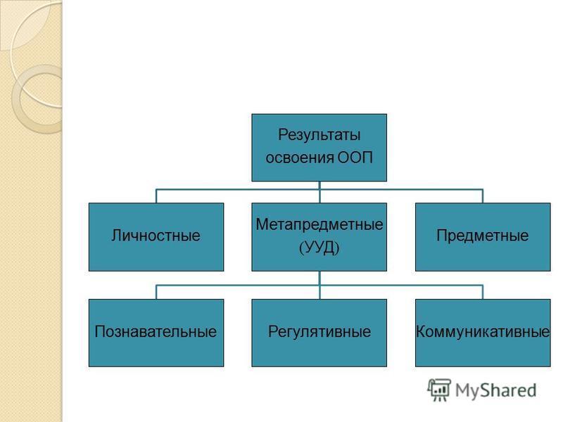 Результаты освоения ООП Личностные Метапредметные ( УУД ) Познавательные РегулятивныеКоммуникативные Предметные
