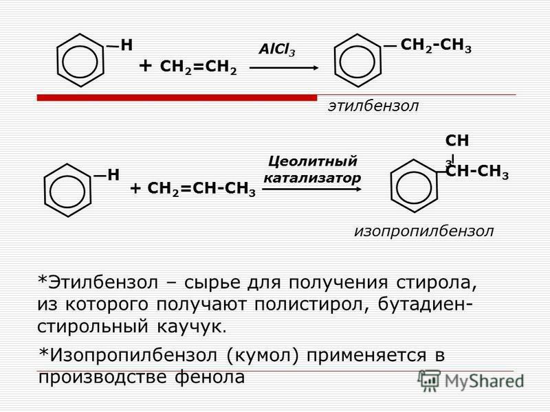 Н + СH 2 =CH 2 CH 2 -CH 3 AlCl 3 этилбензол + СН 2 =СН-СН 3 Цеолитный катализатор СН-СН 3 изопропилбензол Н СН 3 *Этилбензол – сырье для получения стирола, из которого получают полистирол, бутадиен- стирольный каучук. *Изопропилбензол (кумол) применя