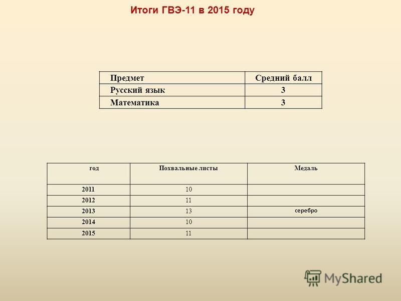 Итоги ГВЭ-11 в 2015 году Предмет Средний балл Русский язык 3 Математика 3 год Похвальные листы Медаль 201110 201211 201313 серебро 201410 201511