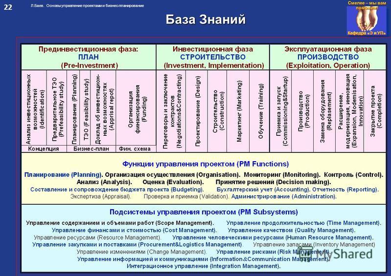 Кафедра «Э и УП» Л.Баев. Основы управление проектами и бизнес-планирование База Знаний 22