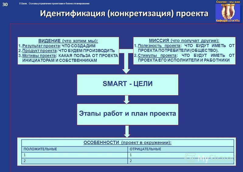 Кафедра «Э и УП» Л.Баев. Основы управление проектами и бизнес-планирование Идентификация (конкретизация) проекта ВИДЕНИЕ (что хотим мы): 1. Результат проекта: ЧТО СОЗДАДИМ 2. Продукт проекта: ЧТО БУДЕМ ПРОИЗВОДИТЬ 3. Мотивы проекта: КАКАЯ ПОЛЬЗА ОТ П