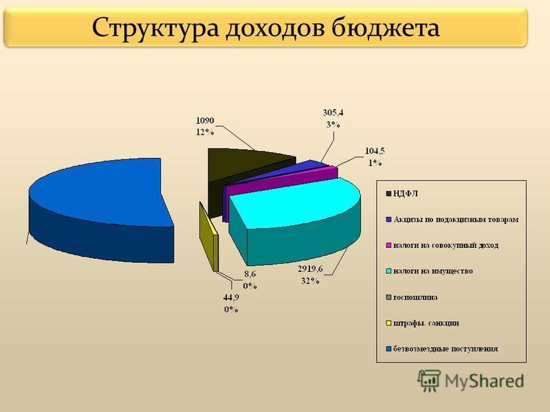 Структура доходов бюджета