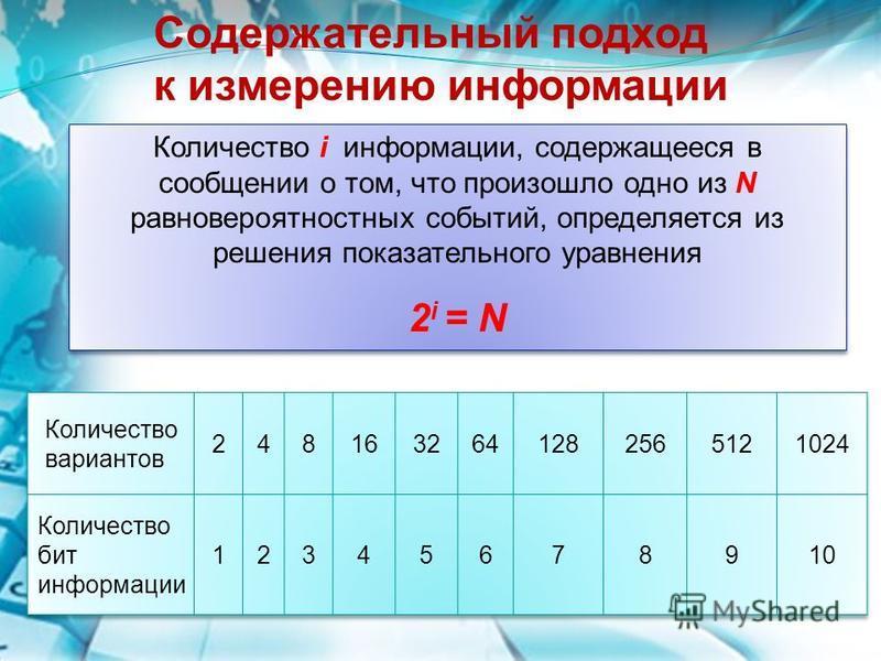 Количество i информации, содержащееся в сообщении о том, что произошло одно из N равновероятностных событий, определяется из решения показательного уравнения 2 i = N Количество i информации, содержащееся в сообщении о том, что произошло одно из N рав