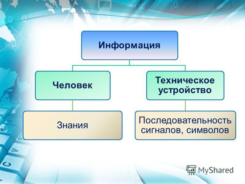 Информация ЧеловекЗнания Техническое устройство Последовательность сигналов, символов