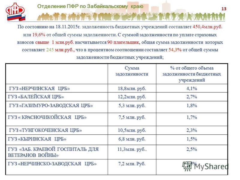 Отделение ПФР по Забайкальскому краю По состоянию на 18.11.2015 г. С суммой задолженности по уплате страховых взносов свыше 1 млн.руб. насчитывается 90 плательщик, общая сумма задолженности которых составляет 245 млн.руб., что в процентном соотношени