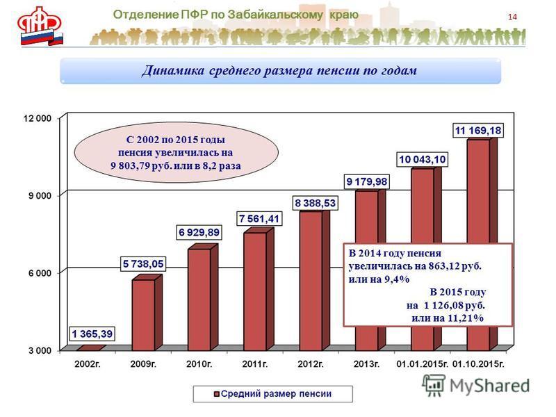 Отделение ПФР по Забайкальскому краю 14 Динамика среднего размера пенсии по годам С 2002 по 2015 годы пенсия увеличилась на 9 803,79 руб. или в 8,2 раза В 2014 году пенсия увеличилась на 863,12 руб. или на 9,4% В 2015 году на 1 126,08 руб. или на 11,