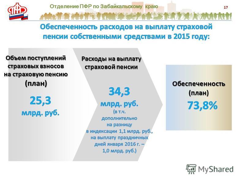 Отделение ПФР по Забайкальскому краю 17 Объем поступлений страховых взносов на страховую пенсию (план) Расходы на выплату страховой пенсии Обеспеченность(план)
