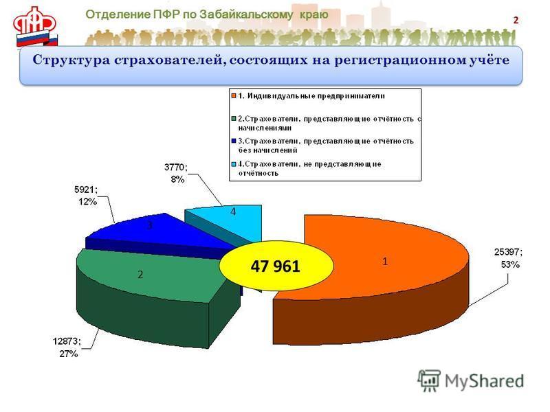 Отделение ПФР по Забайкальскому краю Структура страхователей, состоящих на регистрационном учёте Структура страхователей, состоящих на регистрационном учёте 47 961 1 2 3 4 2