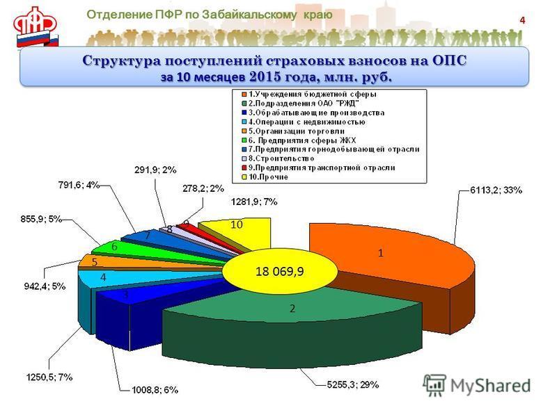 Отделение ПФР по Забайкальскому краю Структура поступлений страховых взносов на ОПС за 10 месяцев 2015 год а, млн. руб. за 10 месяцев 2015 год а, млн. руб. Структура поступлений страховых взносов на ОПС за 10 месяцев 2015 год а, млн. руб. за 10 месяц