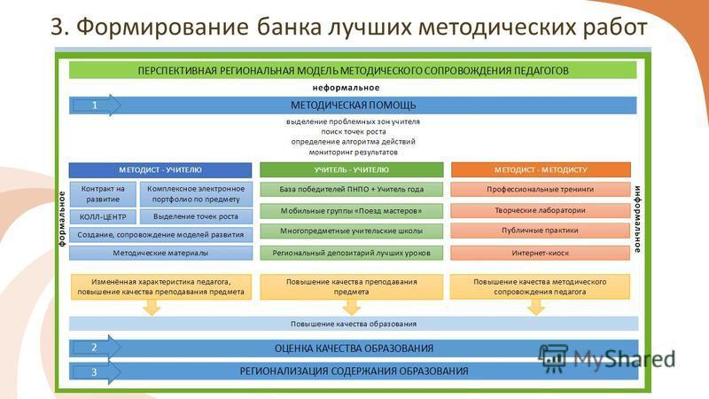 3. Формирование банка лучших методических работ