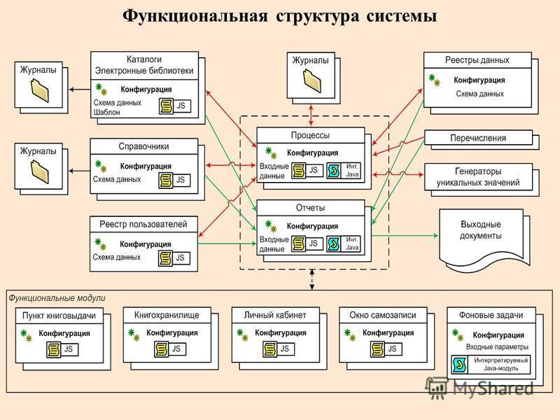 Функциональная структура системы