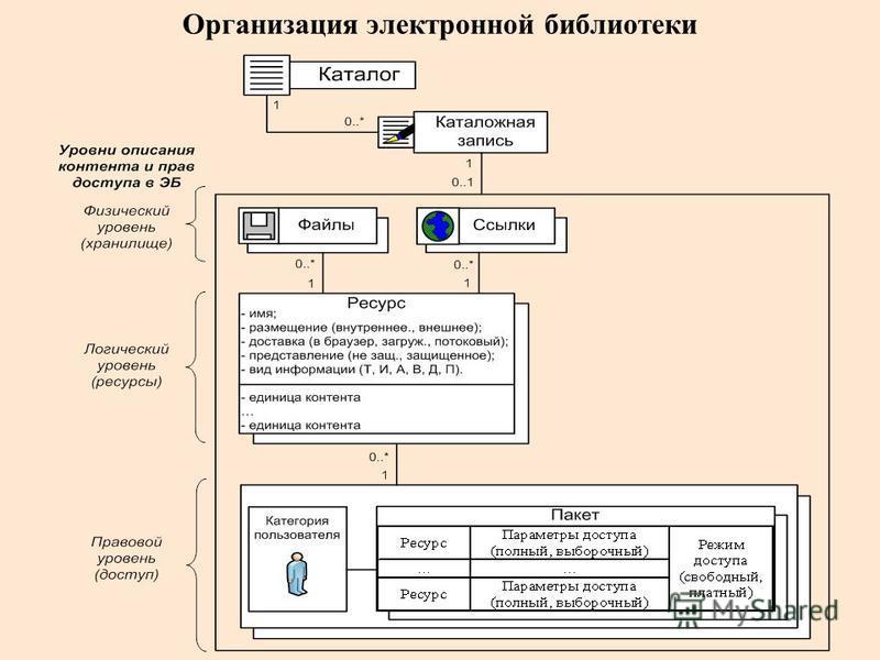 Организация электронной библиотеки