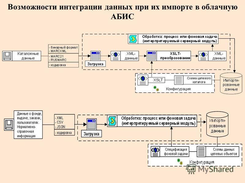 Возможности интеграции данных при их импорте в облачную АБИС