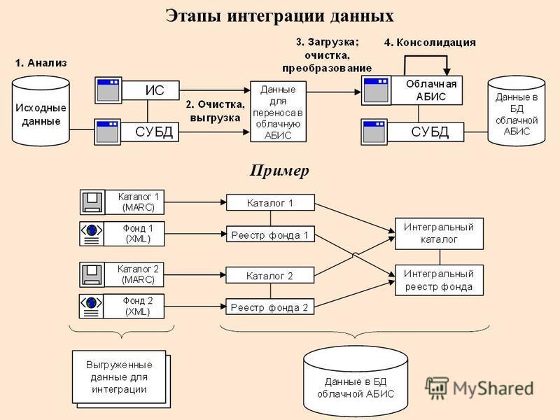 Этапы интеграции данных Пример