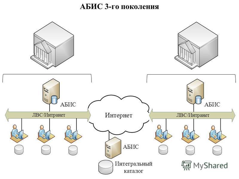Интернет АБИС Интегральный каталог АБИС 3-го поколения ЛВС/Интранет АБИС ЛВС/Интранет АБИС