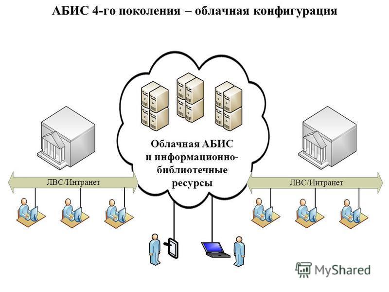 АБИС 4-го поколения – облачная конфигурация ЛВС/Интранет Облачная АБИС и информационно- библиотечные ресурсы