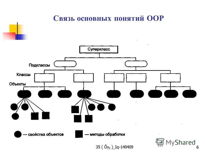35 ( Ô ҧ )_Iq-140409 6 Cвязь основных понятий OOP