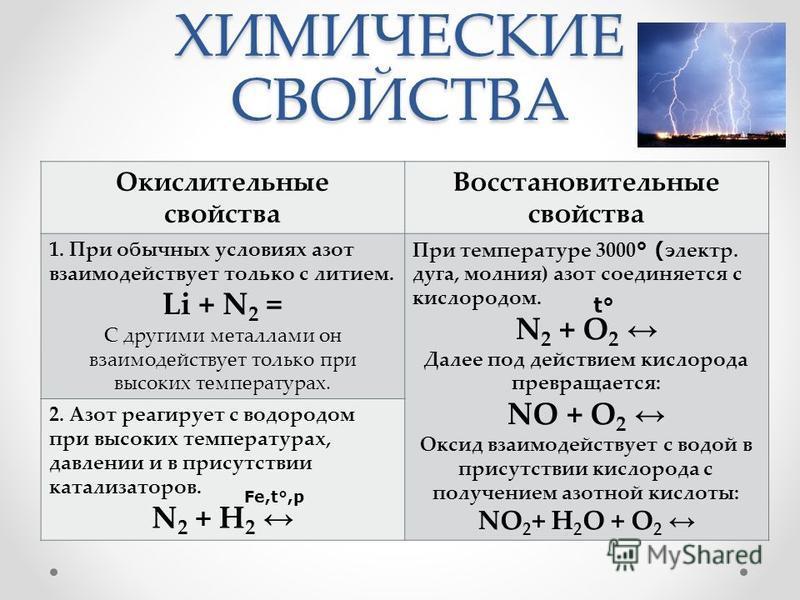 ХИМИЧЕСКИЕ СВОЙСТВА Окислительные свойства Восстановительные свойства 1. При обычных условиях азот взаимодействует только с литием. Li + N 2 = С другими металлами он взаимодействует только при высоких температурах. При температуре 3000 ° ( электр. ду