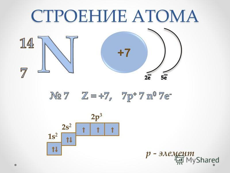 СТРОЕНИЕ АТОМА р - элемент 2s22s2 2p32p3 1s21s2