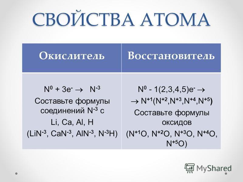 СВОЙСТВА АТОМА Окислитель Восстановитель N 0 + 3e - N -3 Составьте формулы соединений N -3 с Li, Са, Al, H (LiN -3, CaN -3, AlN -3, N -3 H) N 0 - 1(2,3,4,5)e - N +1 (N +2,N +3,N +4,N +5 ) Составьте формулы оксидов (N +1 O, N +2 O, N +3 O, N +4 O, N +