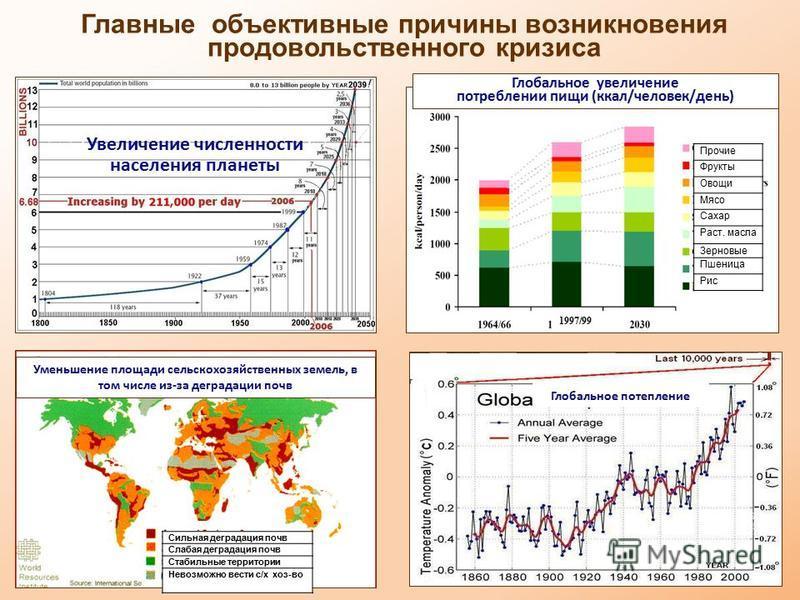 2 Глобальное увеличение потреблении пищи (ккал/человек/день) Увеличение численности населения планеты Уменьшение площади сельскохозяйственных земель, в том числе из-за деградации почв Глобальное потепление Главные объективные причины возникновения пр
