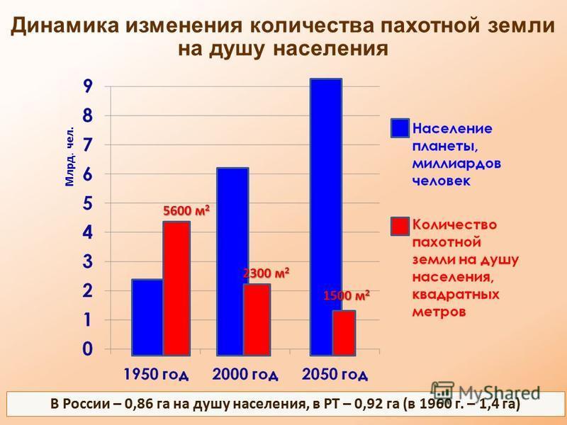 3 5600 м 2 2300 м 2 1500 м 2 Динамика изменения количества пахотной земли на душу населения Млрд. чел. В России – 0,86 га на душу населения, в РТ – 0,92 га (в 1960 г. – 1,4 га)