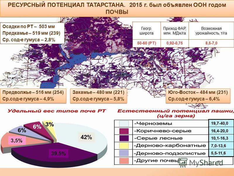 РЕСУРСНЫЙ ПОТЕНЦИАЛ ТАТАРСТАНА. 2015 г. был объявлен ООН годом ПОЧВЫ Геогр. широта Приход ФАР, млн. МДж/га Возможная урожайность, т/га 50-60 (РТ)0,92-0,758,5-7,0 Осадки по РТ – 503 мм Предкамье – 519 мм (239) Ср. сод-е гумуса – 2,8% Предволжье – 516