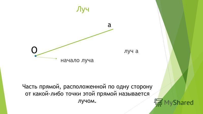 Луч луч а начало луча Часть прямой, расположенной по одну сторону от какой-либо точки этой прямой называется лучом. а О