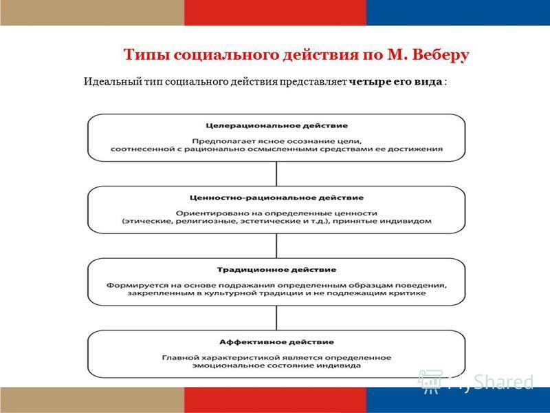 Типы социального действия по М. Веберу Идеальный тип социального действия представляет четыре его вида :