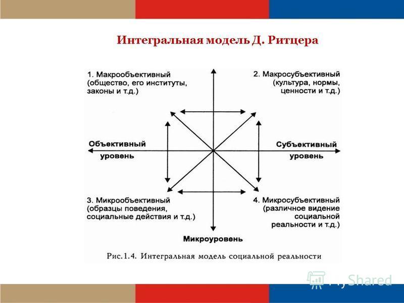Интегральная модель Д. Ритцера