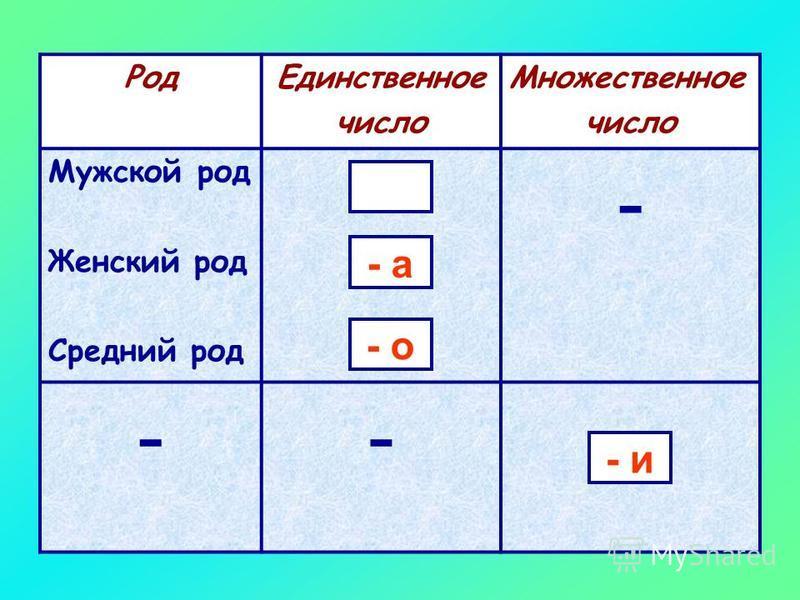 Какие окончания имеют глаголы в прошедшем времени?