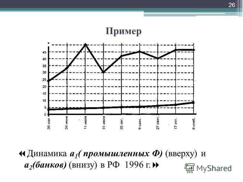 Пример Динамика a 1 ( промышленных Ф) (вверху) и a 2 (банков) (внизу) в РФ 1996 г. 26