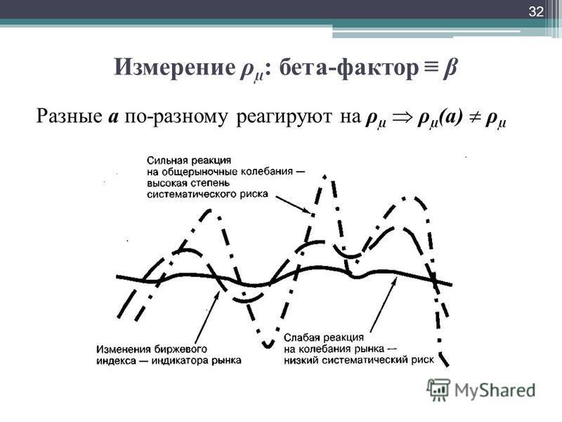 Измерение ρ µ : бета-фактор β Разные а по-разному реагируют на ρ µ ρ µ (а) ρ µ 32