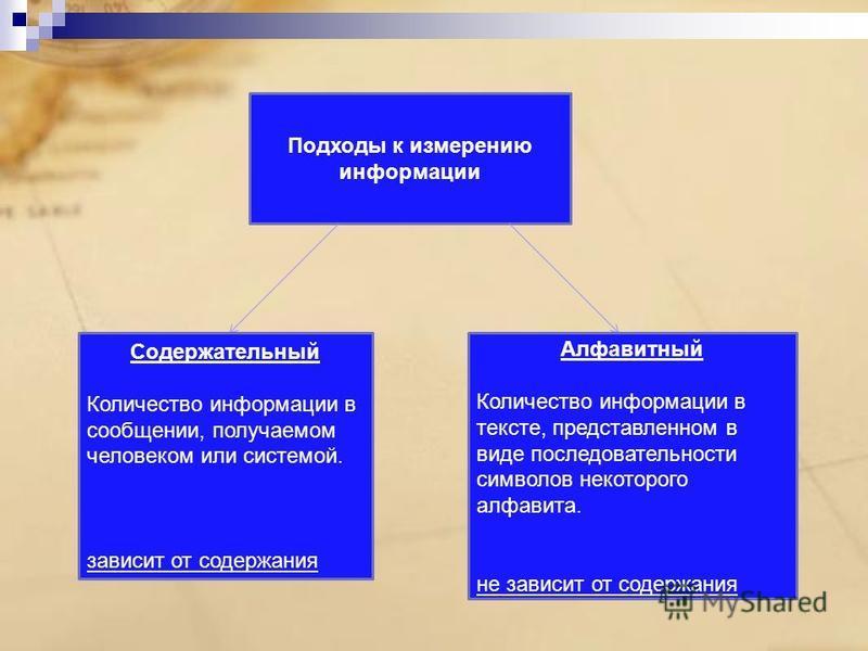 Подходы к измерению информации Содержательный Количество информации в сообщении, получаемом человеком или системой. зависит от содержания Алфавитный Количество информации в тексте, представленном в виде последовательности символов некоторого алфавита