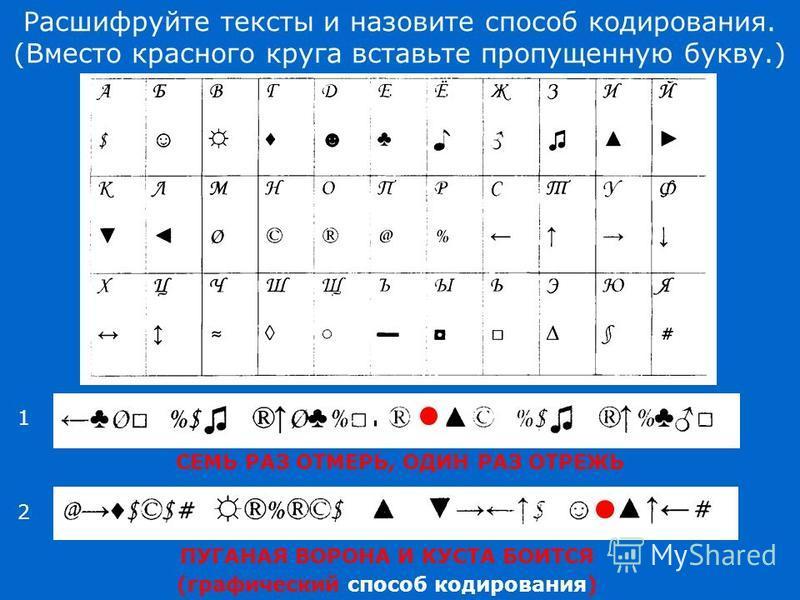 Расшифруйте тексты и назовите способ кодирования. (Вместо красного круга вставьте пропущенную букву.) СЕМЬ РАЗ ОТМЕРЬ, ОДИН РАЗ ОТРЕЖЬ ПУГАНАЯ ВОРОНА И КУСТА БОИТСЯ 1 2 (графический способ кодирования)