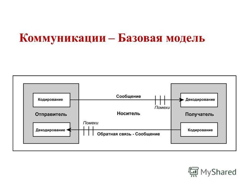 Коммуникации – Базовая модель