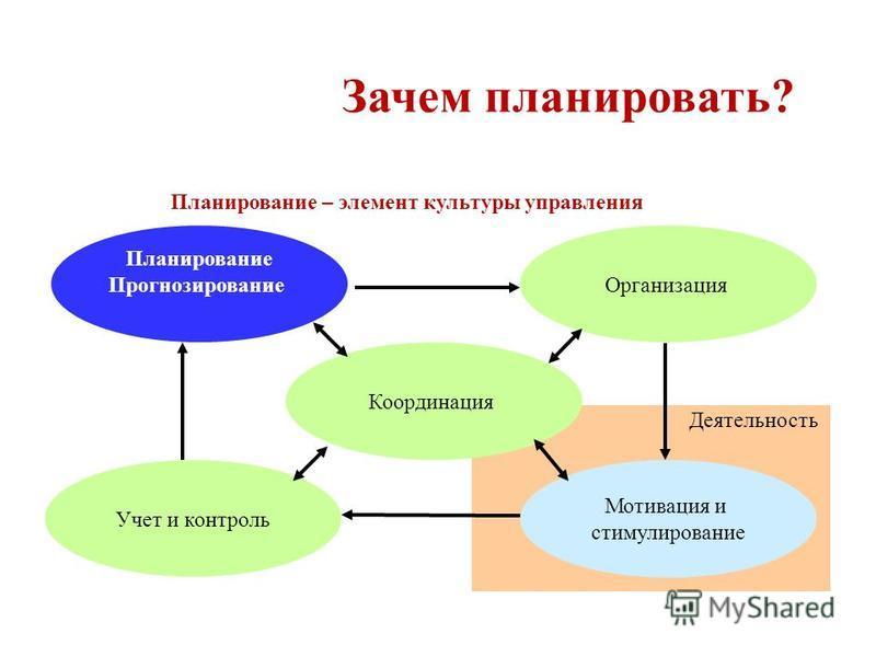 Деятельность Зачем планировать? Планирование Прогнозирование Организация Мотивация и стимулирование Учет и контроль Координация Планирование – элемент культуры управления