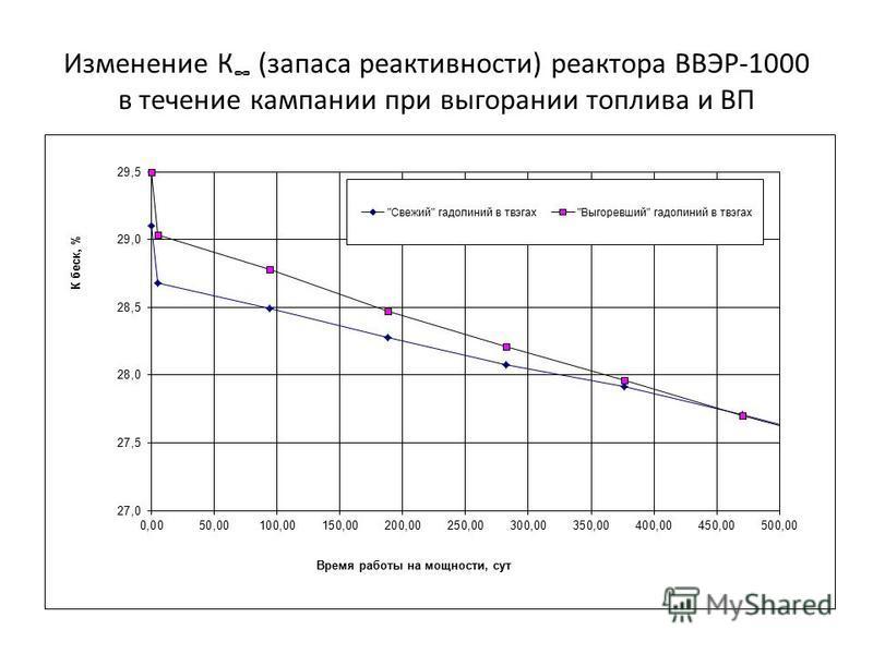 Изменение К (запаса реактивности) реактора ВВЭР-1000 в течение кампании при выгорании топлива и ВП