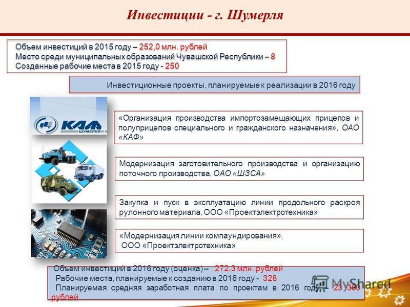Инвестиции - г. Шумерля Объем инвестиций в 2015 году – 252,0 млн. рублей Место среди муниципальных образований Чувашской Республики – 8 Созданные рабочие места в 2015 году - 250 Объем инвестиций в 2015 году – 252,0 млн. рублей Место среди муниципальн