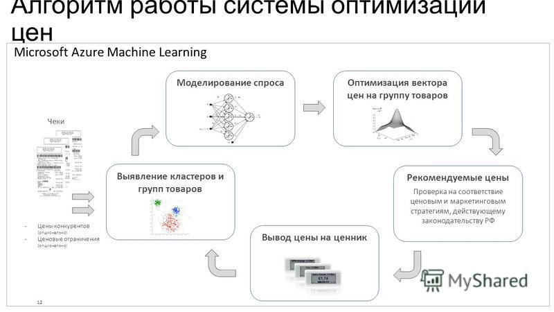 Алгоритм работы системы оптимизации цен Microsoft Azure Machine Learning 12 Моделирование спроса Рекомендуемые цены Проверка на соответствие ценовым и маркетинговым стратегиям, действующему законодательству РФ Чеки -Цены конкурентов (опционально) -Це